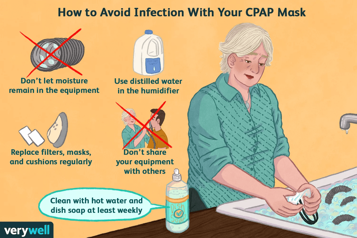 A diagram explaining how to avoid infection with your CPAP mask.